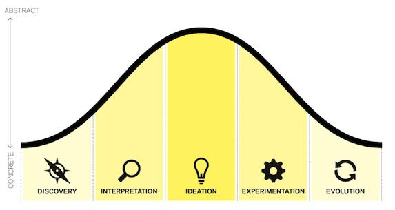 He tontwerpproces volgens IDEO.