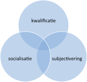 Biesta diagram